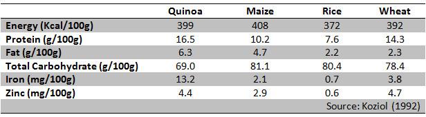 table nutrient contents of quinoa