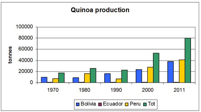 production on world