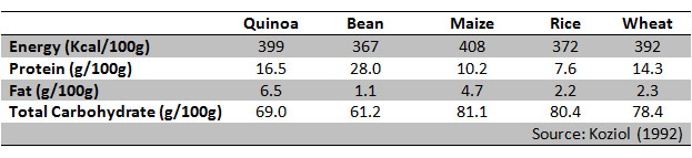 Macro-nutrient contents of quinoa
