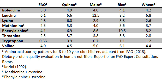 Comparsion of essential amino acid profiles of quinoa